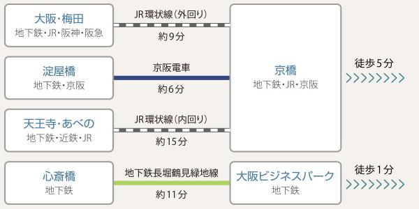 大阪 自習室 OBP
